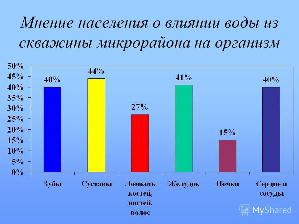 Мнение населения о влиянии воды из скважины микрорайона на организм
