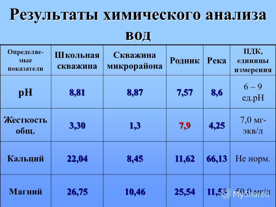 Результаты химического анализа вод Определяе- мые показатели Школьная скважина Скважина микрорайона РодникРека ПДК, единицы измерения pH8,818,877,578,6 6 – 9 ед.pH Жесткость общ.3,301,37,94,25 7,0 мг- экв/л Кальций22,048,4511,6266,13Не норм. Магний26