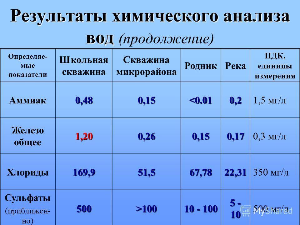 Результаты химического анализа вод Результаты химического анализа вод (продолжение) Определяе- мые показатели Школьная скважина Скважина микрорайона РодникРека ПДК, единицы измерения Аммиак0,480,15100 10 - 100 5 - 10 500 мг/л