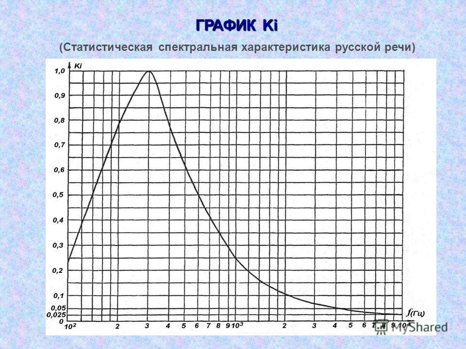 ГРАФИК Ki (Статистическая спектральная характеристика русской речи)