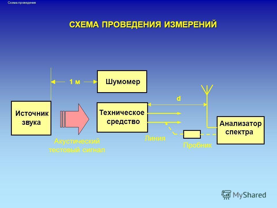 СХЕМА ПРОВЕДЕНИЯ ИЗМЕРЕНИЙ Шумомер Техническое средство Источник звука Акустический тестовый сигнал Анализатор спектра 1 м Линия d Пробник Схема проведения