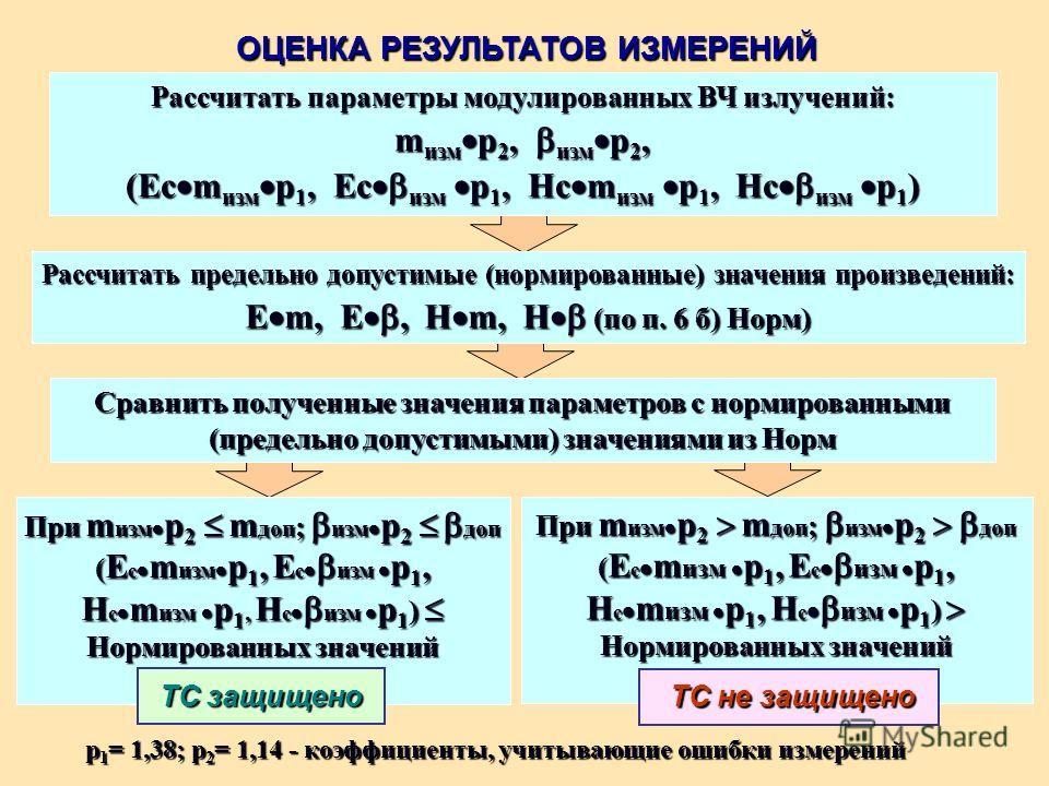 ОЦЕНКА РЕЗУЛЬТАТОВ ИЗМЕРЕНИЙ Рассчитать параметры модулированных ВЧ излучений: m изм p 2, изм p 2, (Ес m изм p 1, Ес изм p 1, Hс m изм p 1, Hс изм p 1 ) Сравнить полученные значения параметров с нормированными (предельно допустимыми) значениями из Но