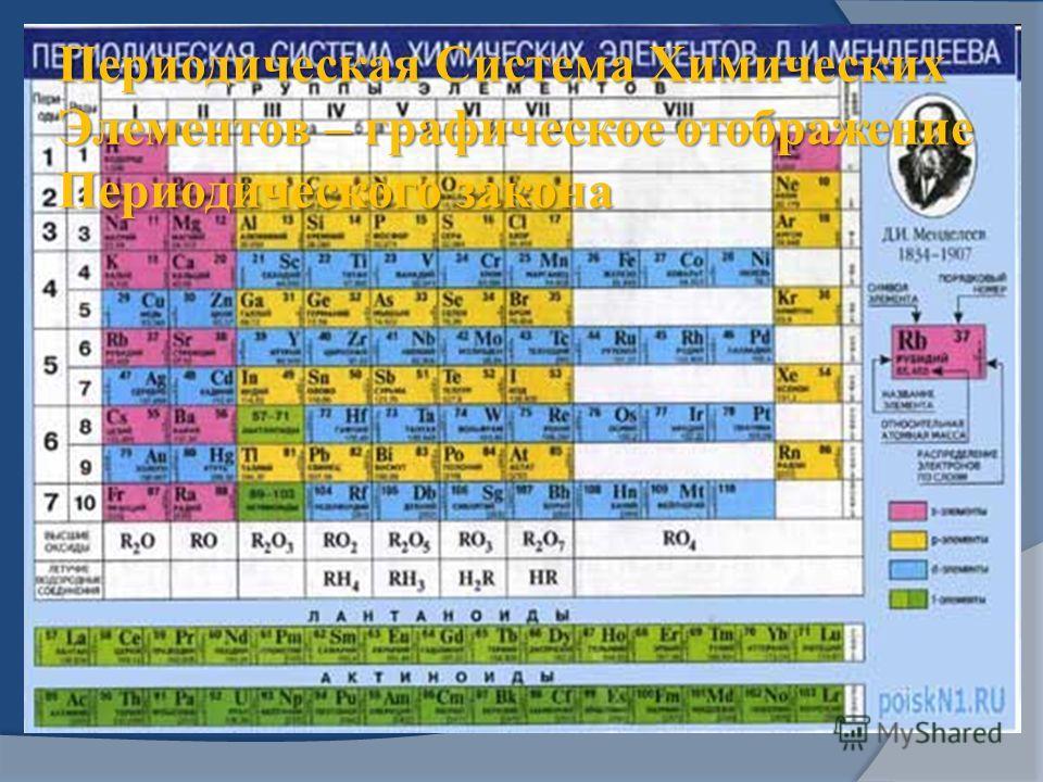 Периодическая Система Химических Элементов – графическое отображение Периодического закона