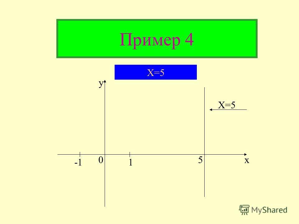 Замечание к примеру 3 Графиком уравнения x=k является прямая, параллельная оси пересекающая ось Oy, абсцисс в точке (k;o)