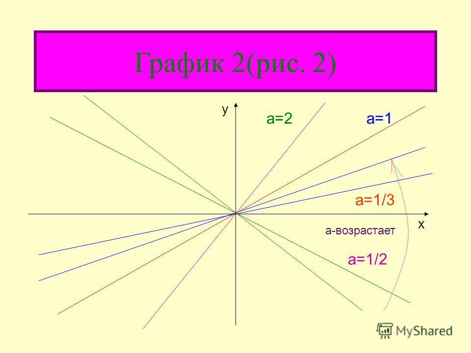 Частный случай частный случай линейной функции – прямая пропорциональная зависимость y=kx, т.е.линейная функция при b=0. график этой функции есть прямая, проходящая через начало координат (рис.1). Число а называется угловым коэффициентом прямой и рав
