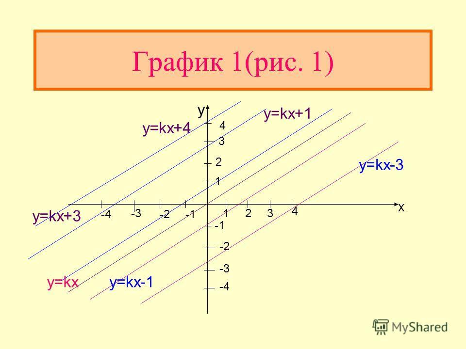 График линейной функции График линейной функции y=kx+b (b не равно 0) получается из графика функции y=ax параллельным переносом на b единиц вверх при b>0 и на b единиц вниз при b