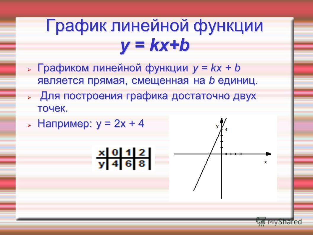 kx+b Графиком линейной функции y = kx ...: www.myshared.ru/slide/463135
