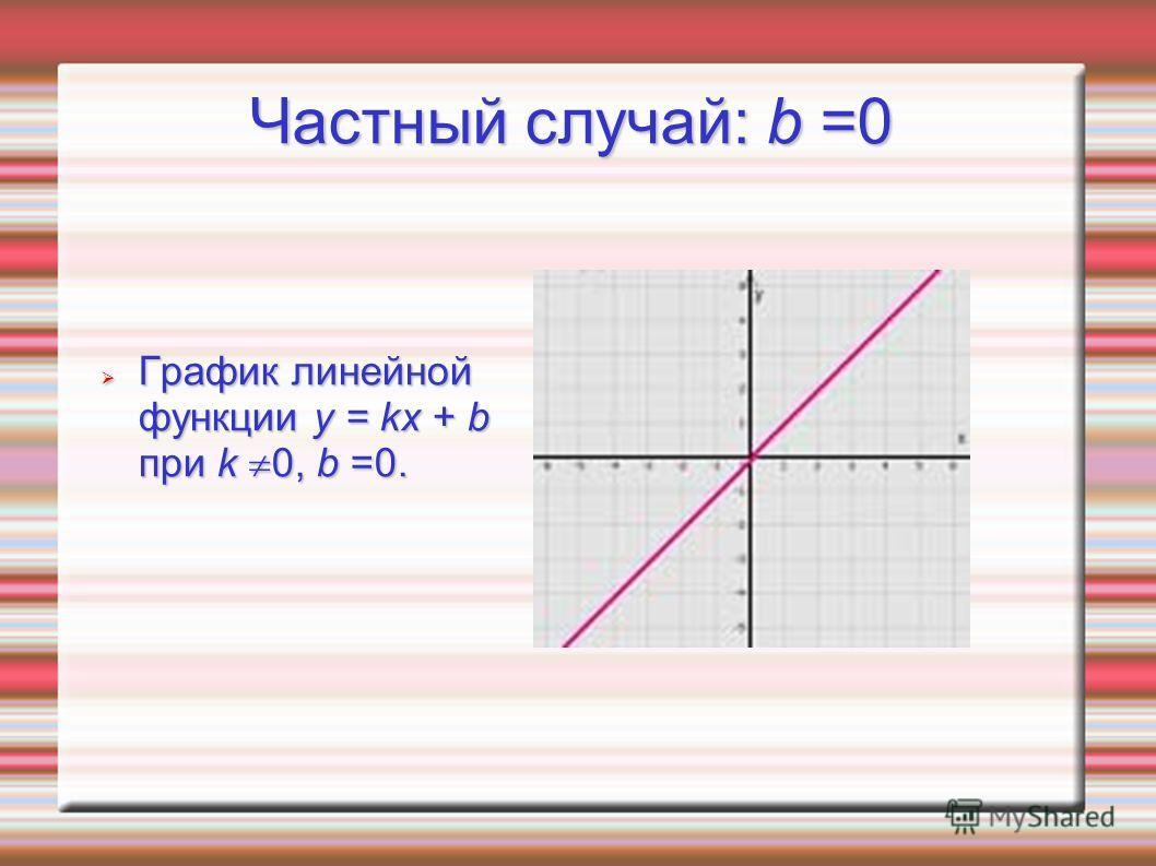 Частный случай: b =0 График линейной функции y = kx + b при k 0, b =0. График линейной функции y = kx + b при k 0, b =0.