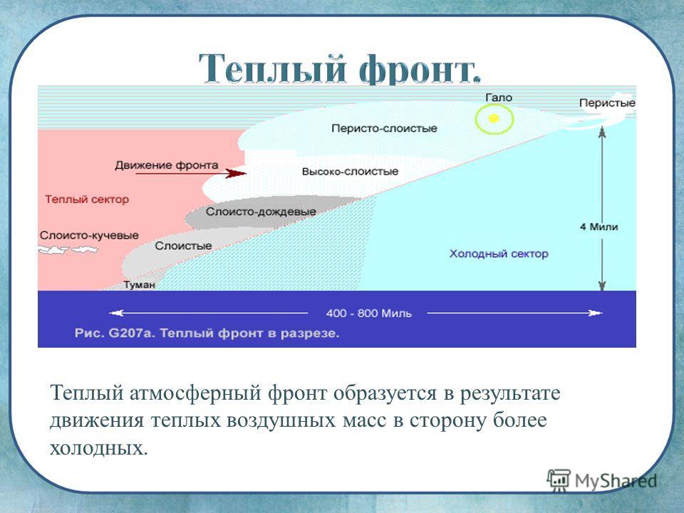 Теплый атмосферный фронт образуется в результате движения теплых воздушных масс в сторону более холодных.