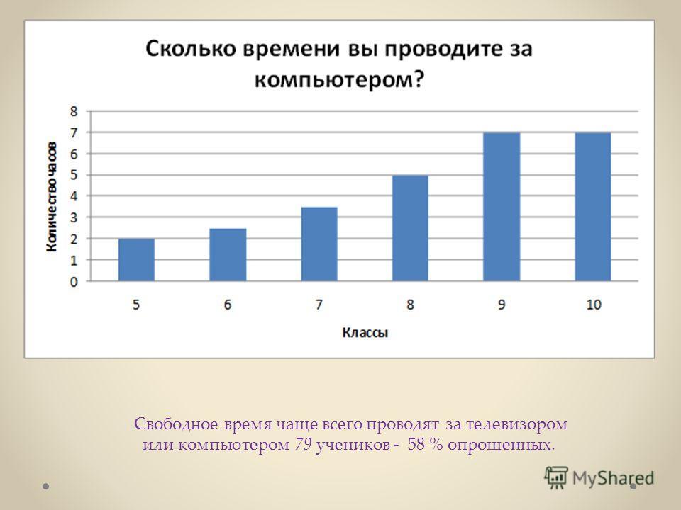 Свободное время чаще всего проводят за телевизором или компьютером 79 учеников - 58 % опрошенных.
