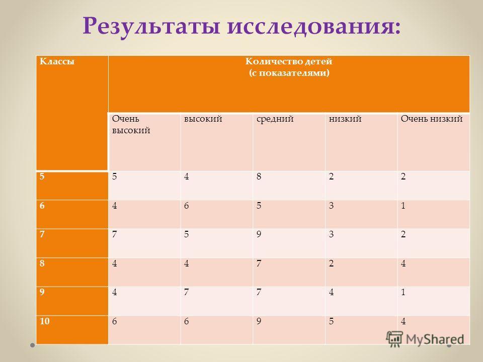 Результаты исследования: КлассыКоличество детей (с показателями) Очень высокий высокийсреднийнизкийОчень низкий 554822 646531 775932 844724 947741 1066954
