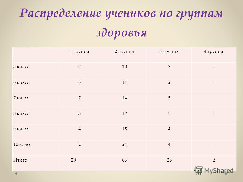 Распределение учеников по группам здоровья 1 группа2 группа3 группа4 группа 5 класс71031 6 класс6112- 7 класс7145- 8 класс31251 9 класс4154- 10 класс2244- Итого: 2986232
