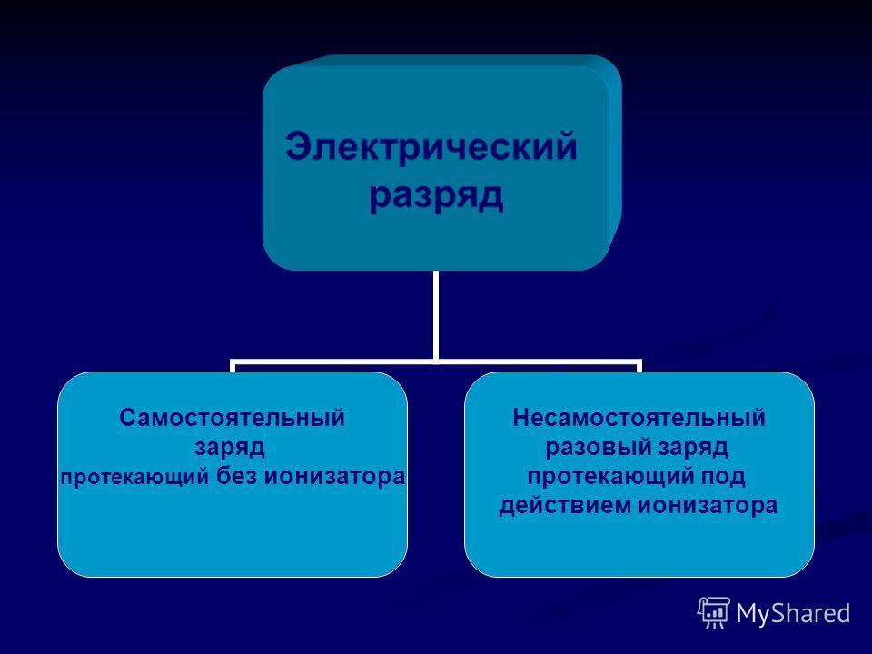 Электрический разряд Самостоятельный заряд протекающий без ионизатора Несамостоятельный разовый заряд протекающий под действием ионизатора