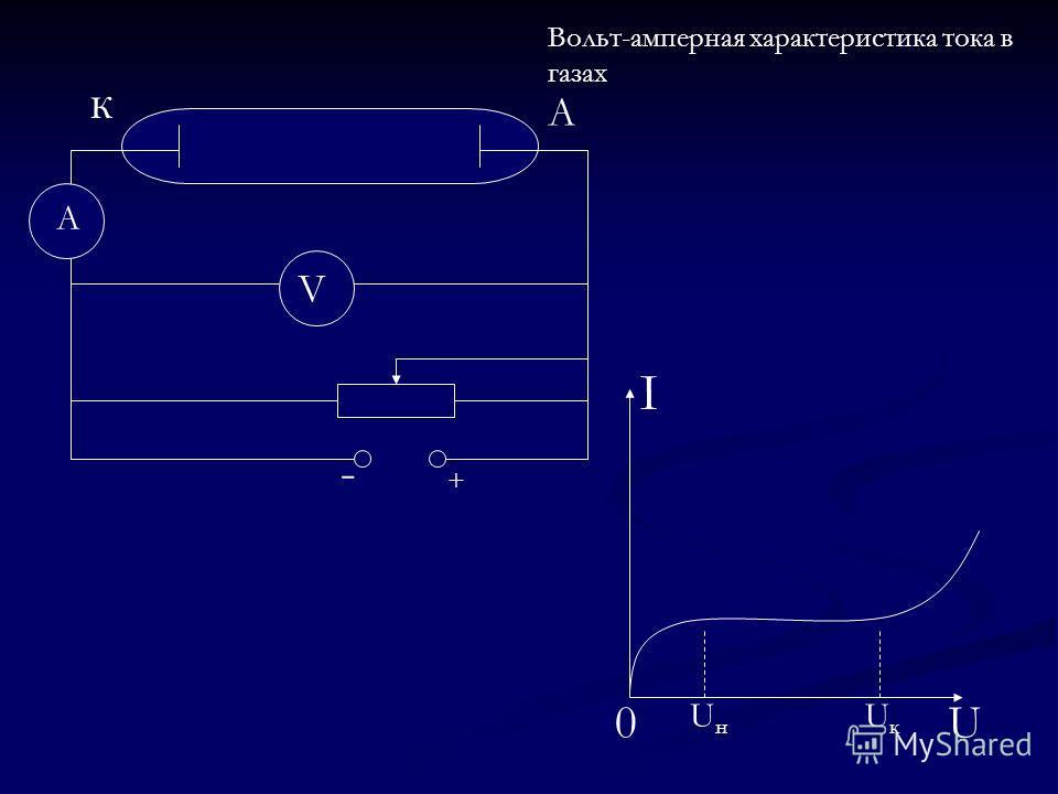 к А А V - + I U0 UнUн UкUк Вольт-амперная характеристика тока в газах
