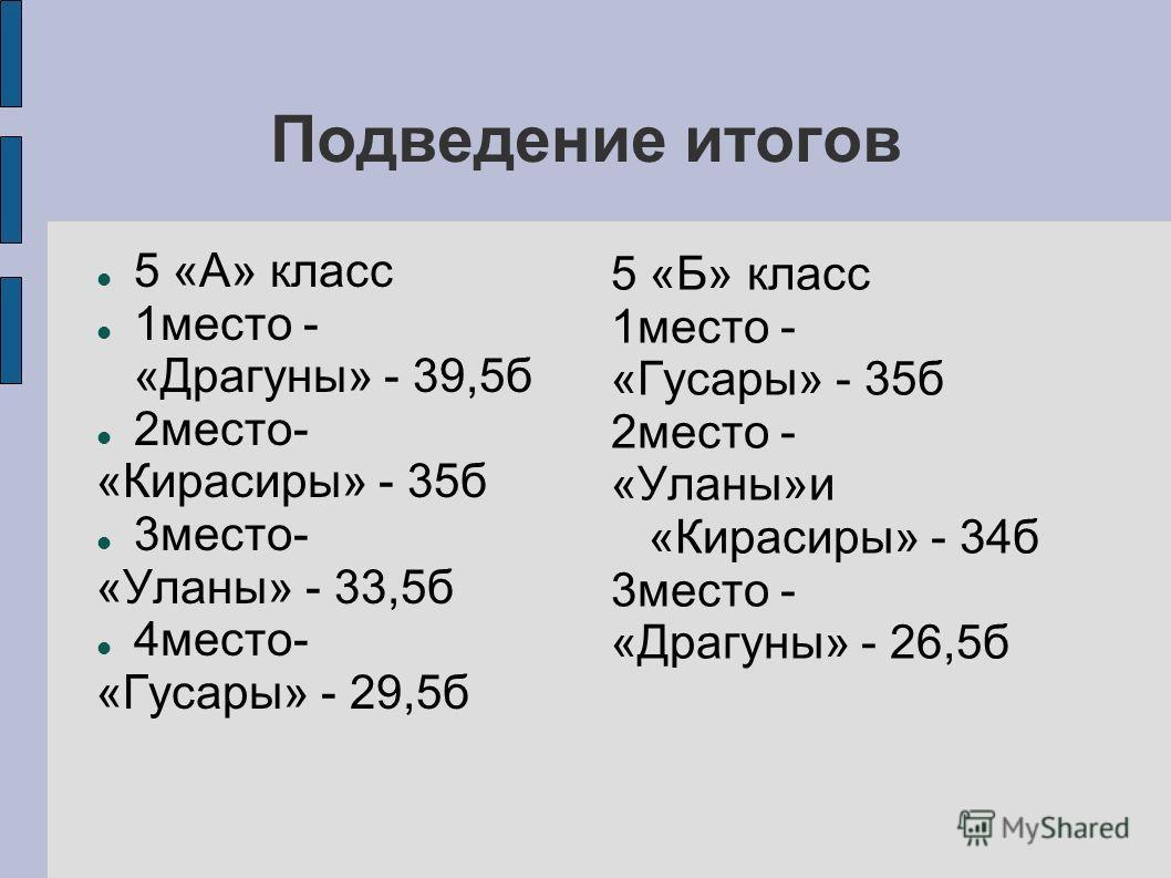 Подведение итогов 5 «А» класс 1место - «Драгуны» - 39,5б 2место- «Кирасиры» - 35б 3место- «Уланы» - 33,5б 4место- «Гусары» - 29,5б 5 «Б» класс 1место - «Гусары» - 35б 2место - «Уланы»и «Кирасиры» - 34б 3место - «Драгуны» - 26,5б