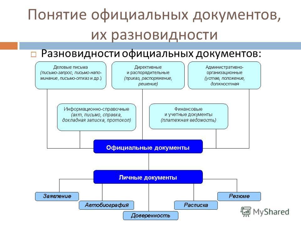Понятие официальных документов, их разновидности Разновидности официальных документов :