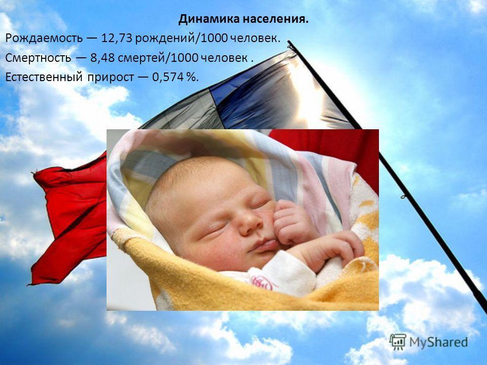 Динамика населения. Рождаемость 12,73 рождений/1000 человек. Смертность 8,48 смертей/1000 человек. Естественный прирост 0,574 %.