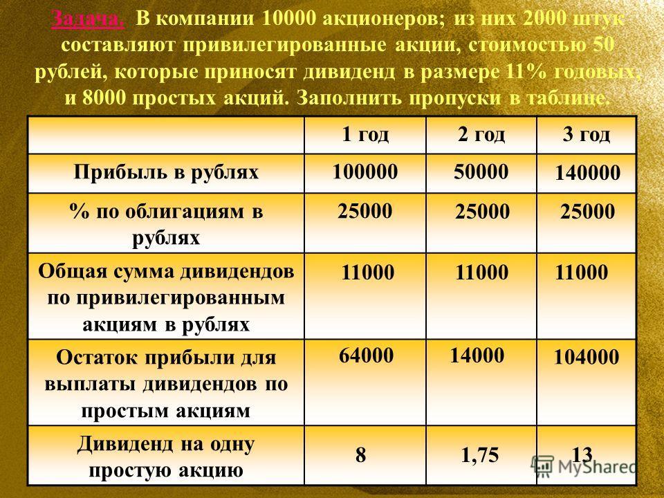 Задача. В компании 10000 акционеров; из них 2000 штук составляют привилегированные акции, стоимостью 50 рублей, которые приносят дивиденд в размере 11% годовых, и 8000 простых акций. Заполнить пропуски в таблице. 1 год2 год3 год Прибыль в рублях10000