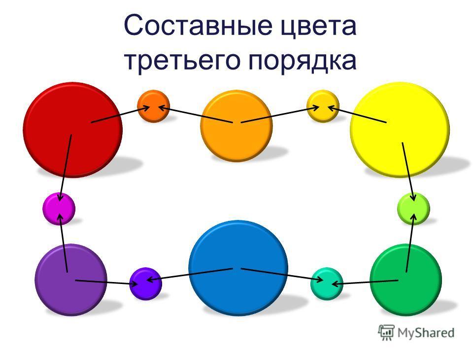 Составные цвета третьего порядка