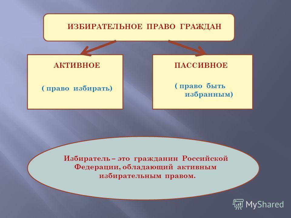 ИЗБИРАТЕЛЬНОЕ ПРАВО ГРАЖДАН АКТИВНОЕ ПАССИВНОЕ ( право избирать) ( право быть избранным) Избиратель – это гражданин Российской Федерации, обладающий активным избирательным правом.