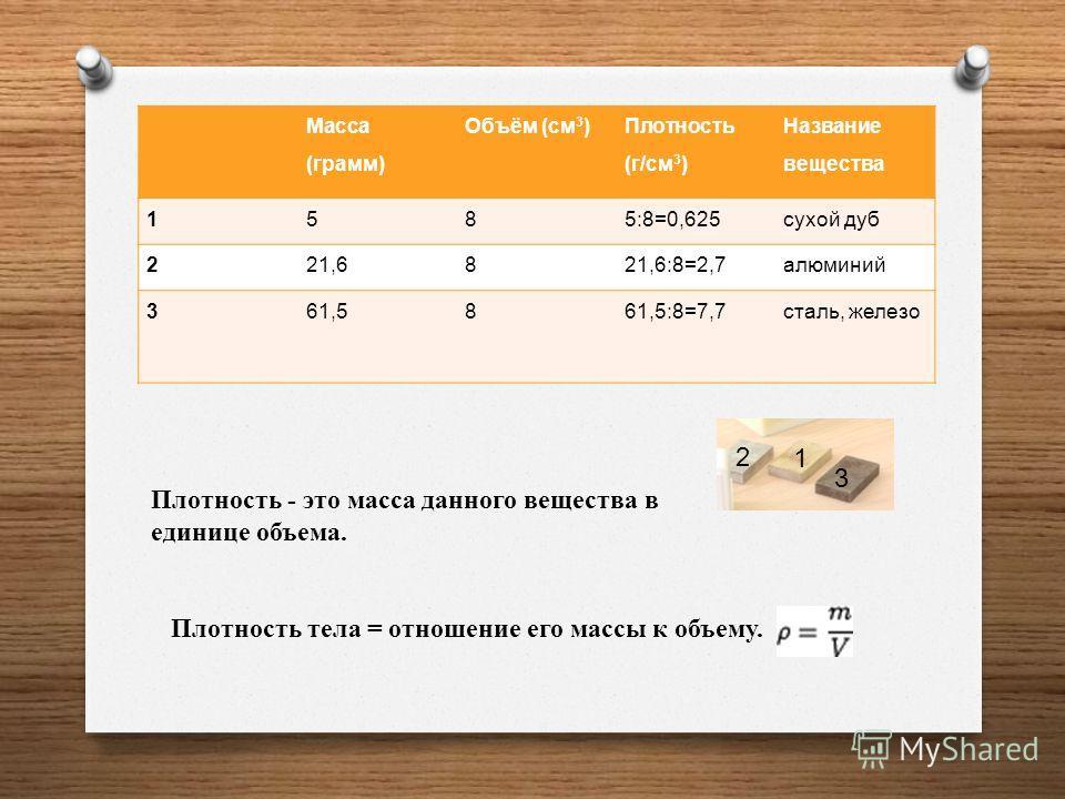Масса ( грамм ) Объём ( см 3 ) Плотность ( г / см 3 ) Название вещества 1585:8=0,625 сухой дуб 221,6821,6:8=2,7 алюминий 361,5861,5:8=7,7 сталь, железо Плотность тела = отношение его массы к объему. 1 2 3 Плотность - это масса данного вещества в един