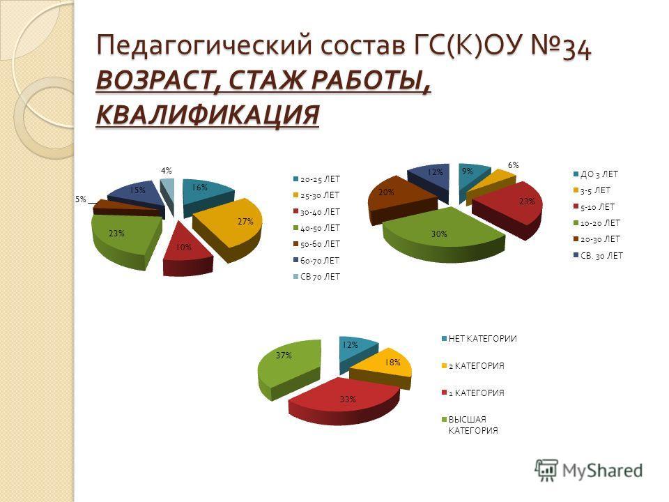 Педагогический состав ГС ( К ) ОУ 34 ВОЗРАСТ, СТАЖ РАБОТЫ, КВАЛИФИКАЦИЯ