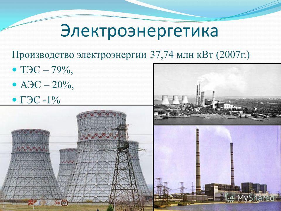 Электроэнергетика Производство электроэнергии 37,74 млн кВт (2007г.) ТЭС – 79%, АЭС – 20%, ГЭС -1%