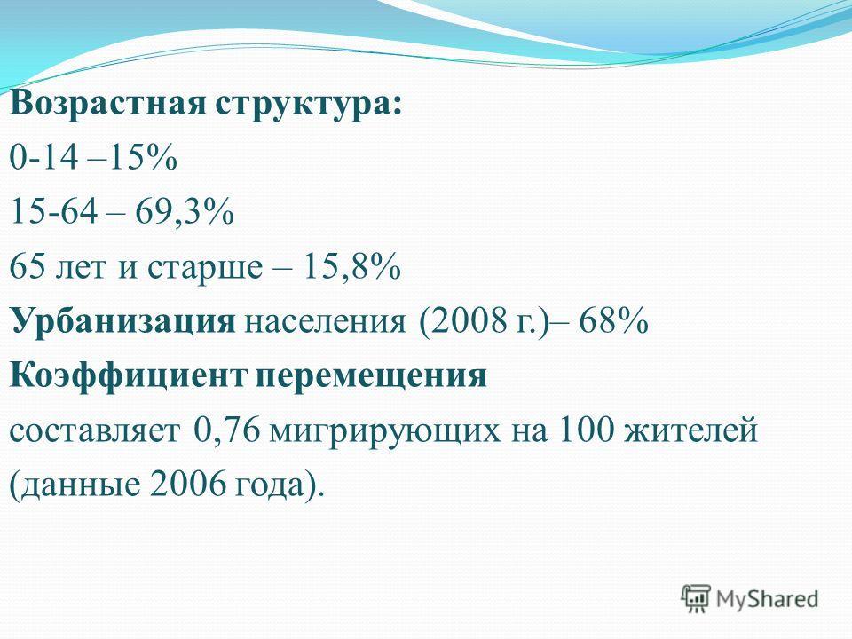 Возрастная структура: 0-14 –15% 15-64 – 69,3% 65 лет и старше – 15,8% Урбанизация населения (2008 г.)– 68% Коэффициент перемещения составляет 0,76 мигрирующих на 100 жителей (данные 2006 года).