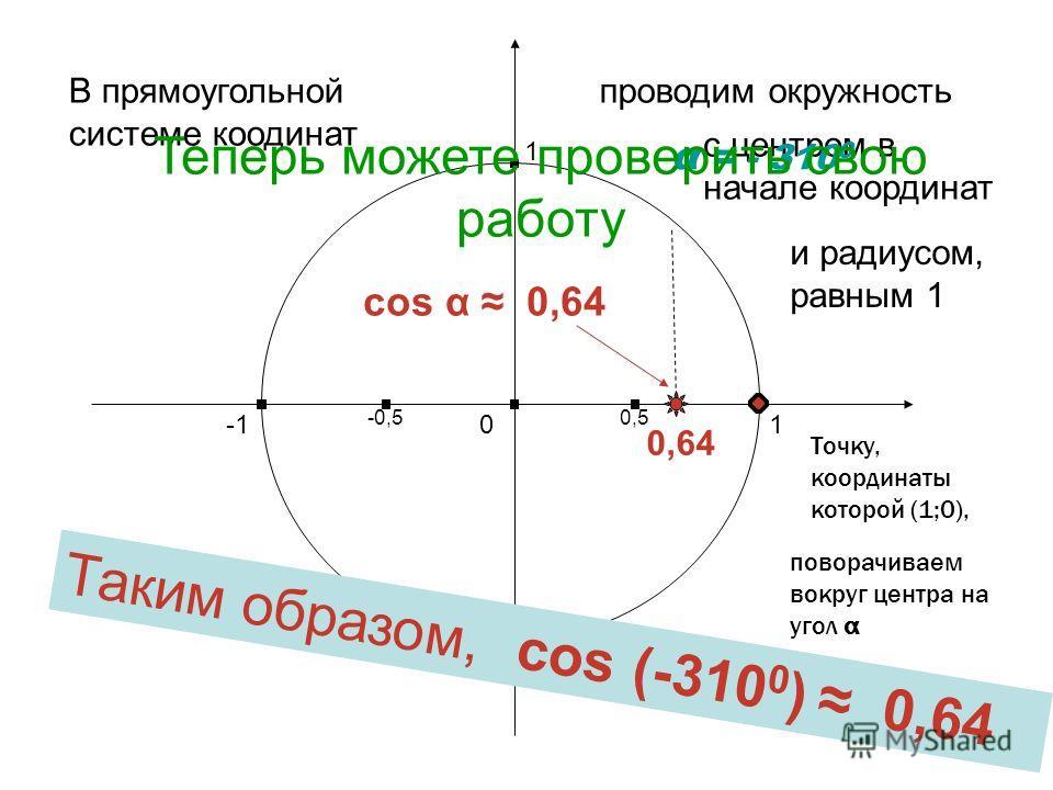 Итак, вам следует: в прямоугольной системе координат построить окружность (центр – начало координат, радиус – единичный отрезок); в прямоугольной системе координат построить окружность (центр – начало координат, радиус – единичный отрезок); отметить