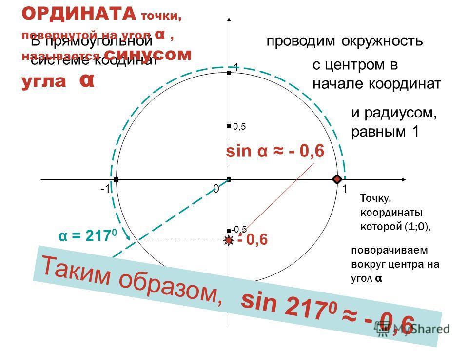 Найдем теперь синус другого угла, например – угла 217 0 Харьковск ий В.З.