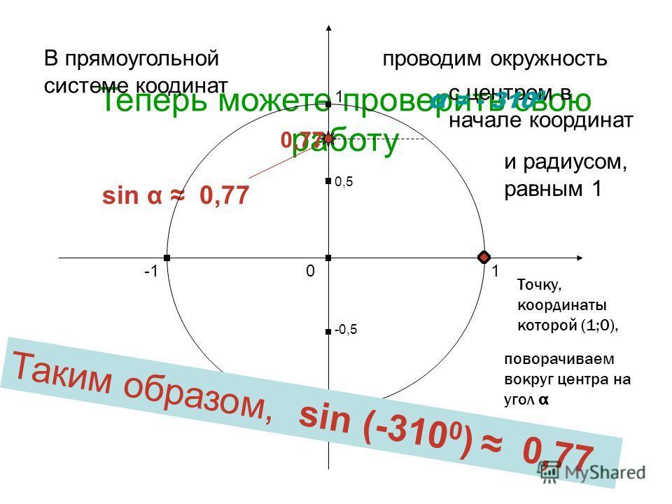 Помните: синус угла – это ордината точки Харьковск ий В.З.