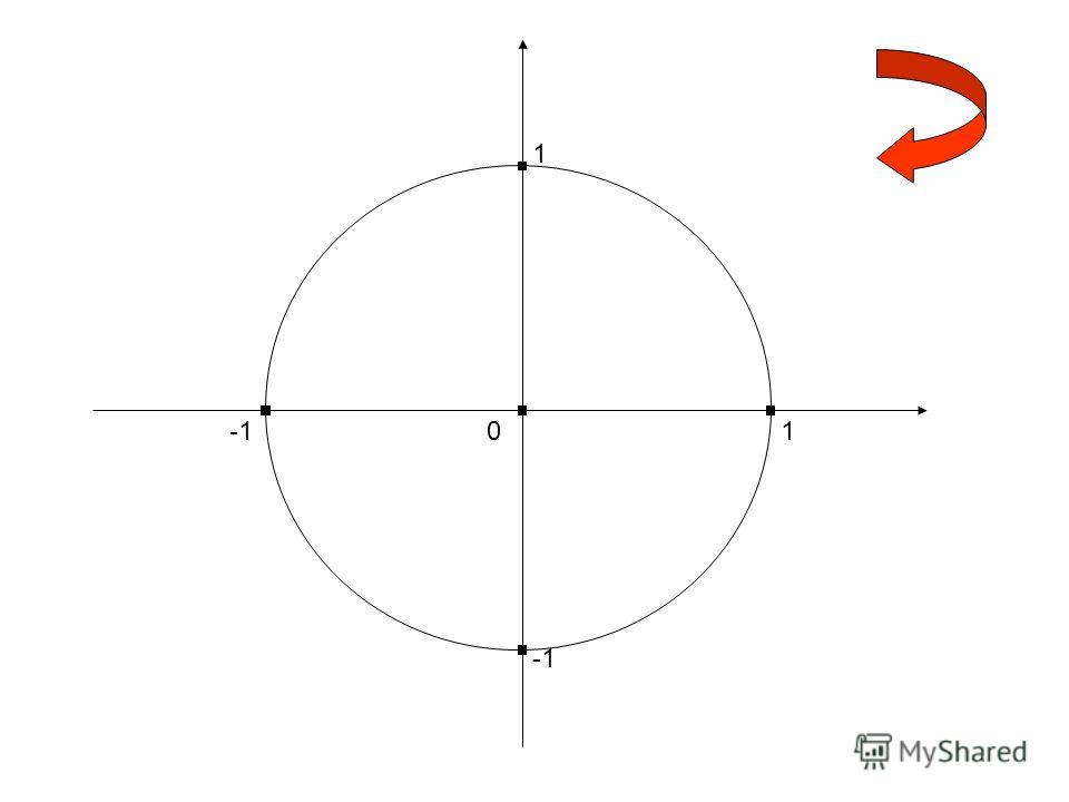 А теперь задания: Вычислите: Вычислите: 1. cos 90 0 2. sin (-90 0 ) 3. sin 270 0 4. cos (-180 0 ) 5. cos 360 0 6. sin (-1800 0 ) 7. cos 900 0 8. sin (-450 0 ) Сравните 1) cos 23 0 и cos 38 0 2) sin 300 0 и sin 303 0 3) cos (-118 0 ) и cos (-128 0 ) 4