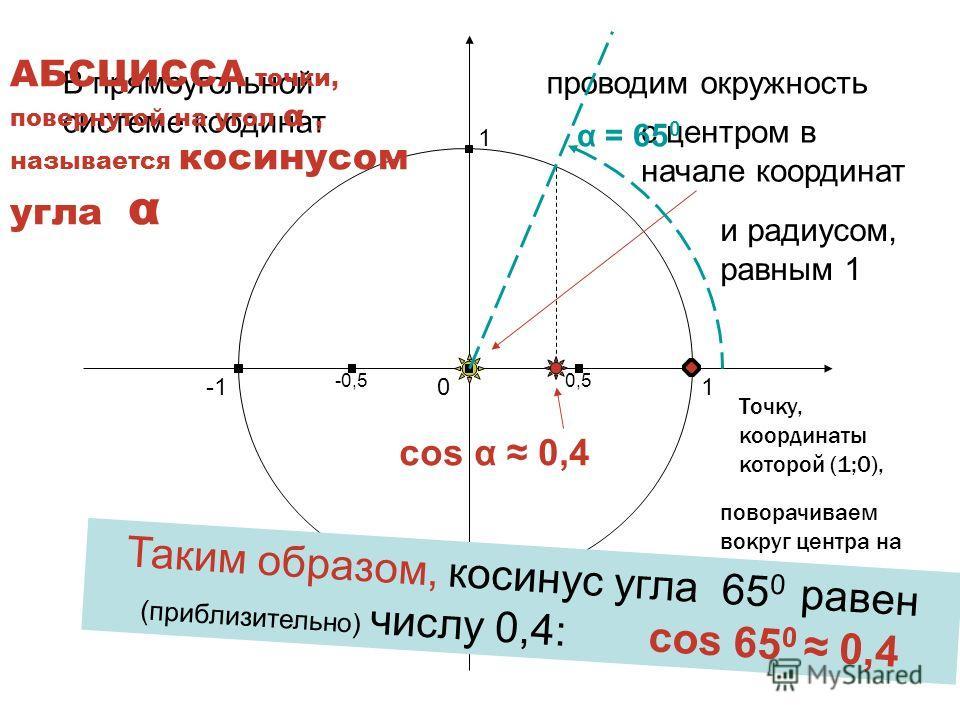 Что такое косинус угла ? Это число, которое можно определить следующим образом: Харьковск ий В.З.