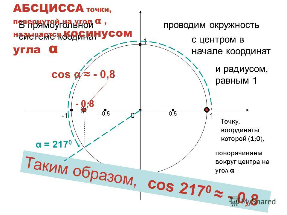 Найдем теперь косинус другого угла, например – угла 217 0 Харьковск ий В.З.