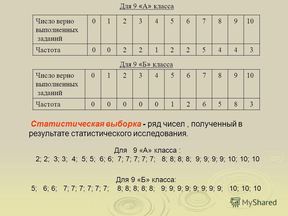 Для 9 « А » класса Число верно выполненных заданий 012345678910 Частота00221225443 Для 9 « Б » класса Число верно выполненных заданий 012345678910 Частота00000126583 Для 9 «А» класса : 2; 2; 3; 3; 4; 5; 5; 6; 6; 7; 7; 7; 7; 7; 8; 8; 8; 8; 9; 9; 9; 9;