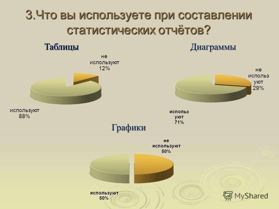 3.Что вы используете при составлении статистических отчётов? Таблицы Графики Диаграммы