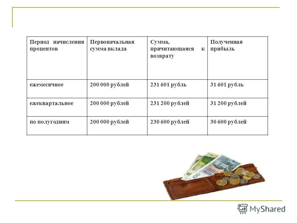 Период начисления процентов Первоначальная сумма вклада Сумма, причитающаяся к возврату Полученная прибыль ежемесячное200 000 рублей231 601 рубль31 601 рубль ежеквартальное200 000 рублей231 200 рублей31 200 рублей по полугодиям200 000 рублей230 600 р