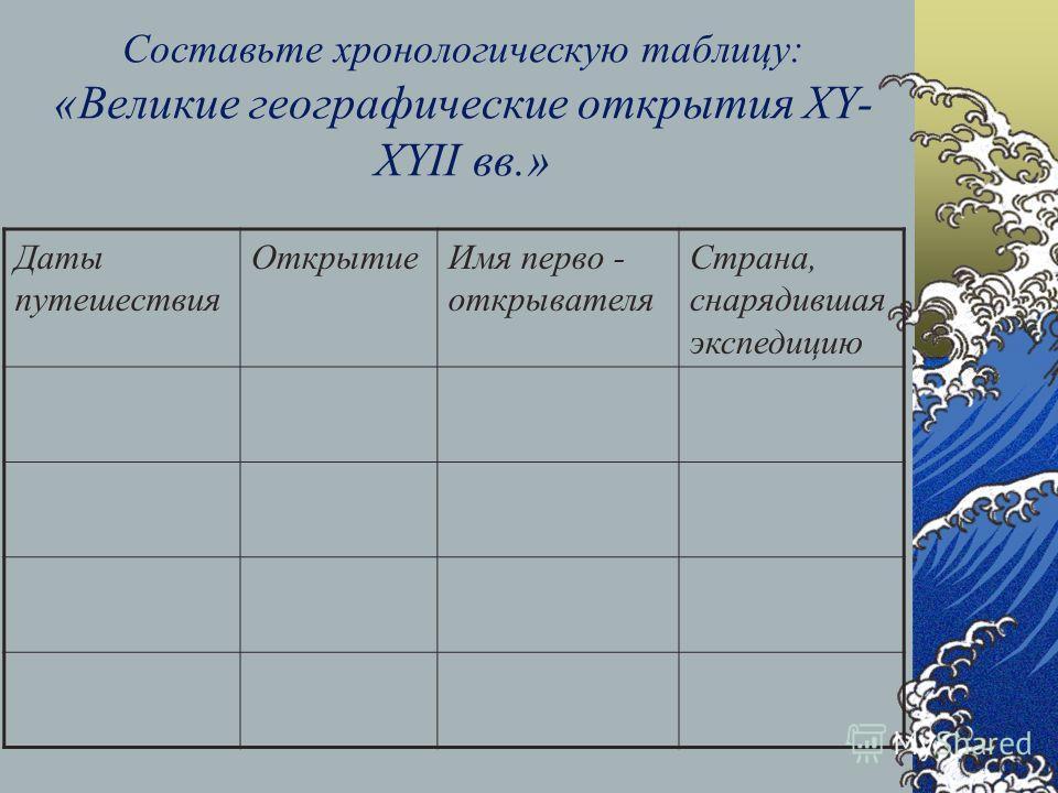 Составьте хронологическую таблицу: «Великие географические открытия XY- XYII вв.» Даты путешествия ОткрытиеИмя перво - открывателя Страна, снарядившая экспедицию