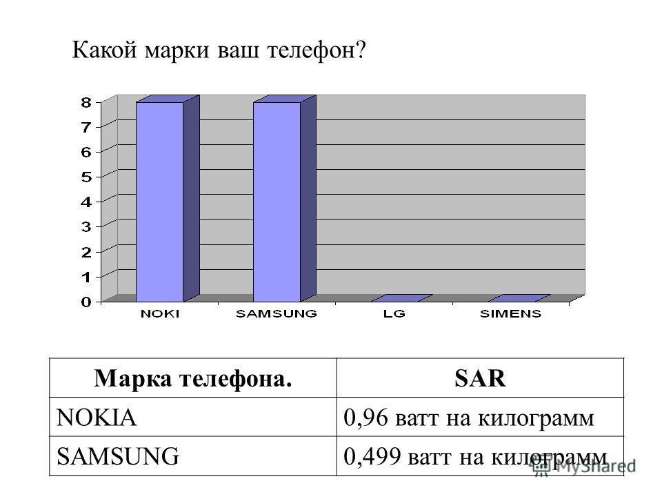 Марка телефона.SAR NOKIА0,96 ватт на килограмм SAMSUNG0,499 ватт на килограмм Какой марки ваш телефон?