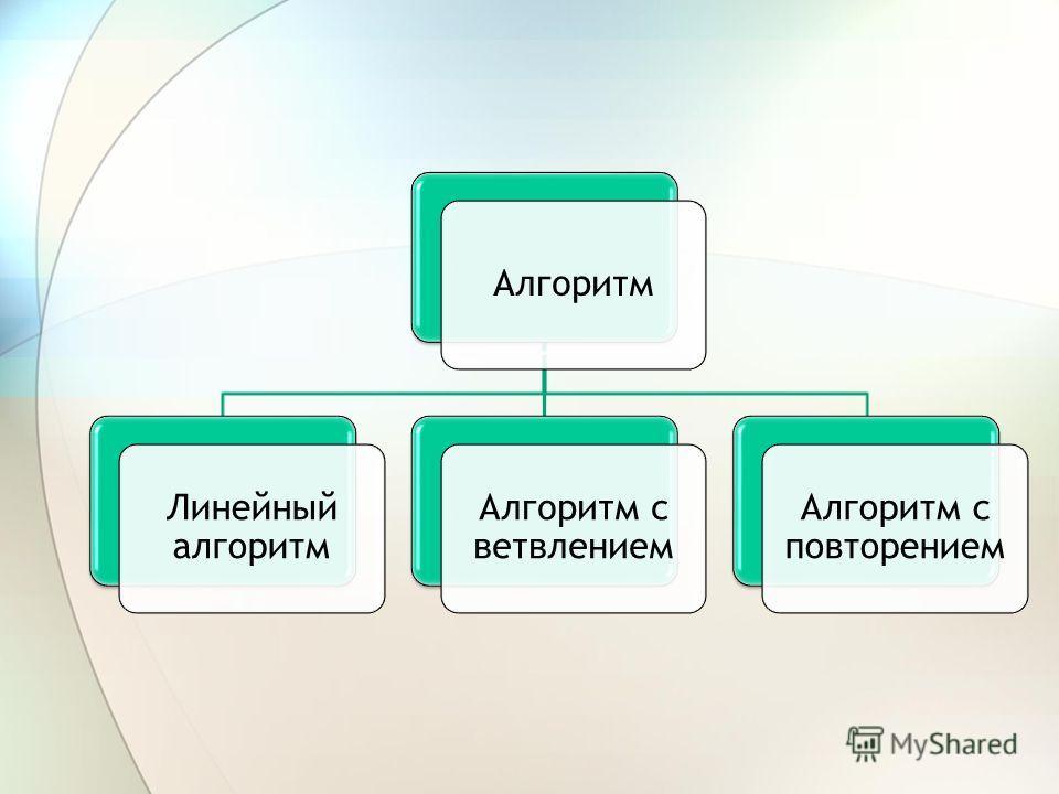 Алгоритм Линейный алгоритм Алгоритм с ветвлением Алгоритм с повторением