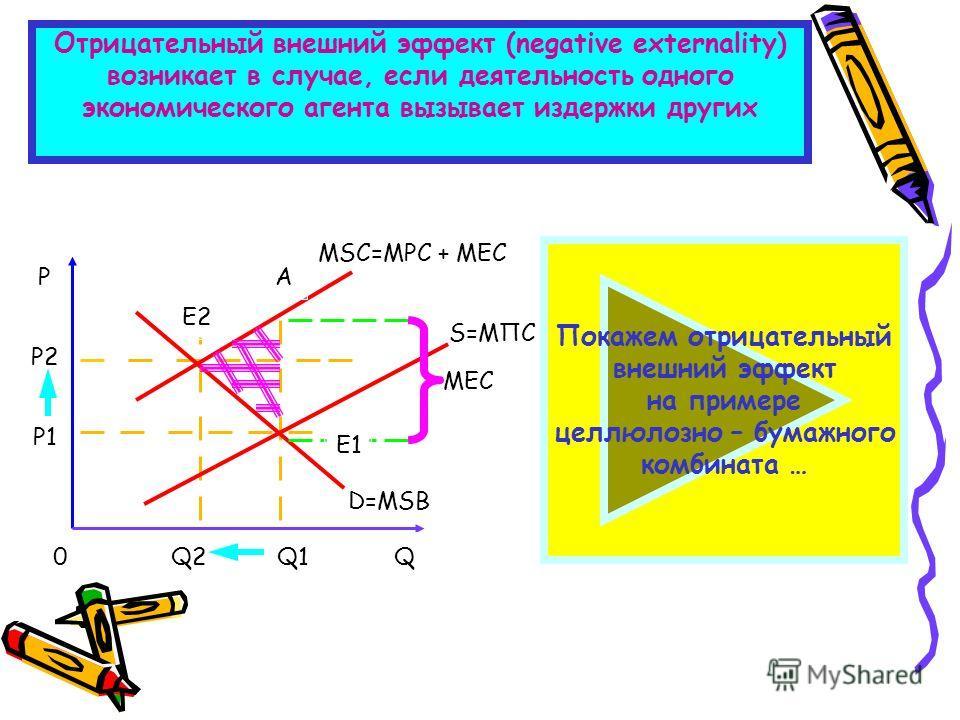 Отрицательный внешний эффект (negative externality) возникает в случае, если деятельность одного экономического агента вызывает издержки других 0 Р2 Q Р Q1Q2 Р1 Е1 Е2 А D=МSB МЕС МSС=МРС + МЕС S=МПC Покажем отрицательный внешний эффект на примере цел