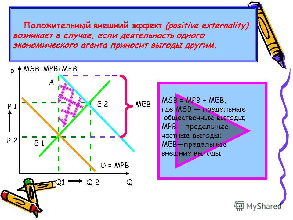 Положительный внешний эффект (positive externality) возникает в случае, если деятельность одного экономического агента приносит выгоды другим. Р Р 1 Р 2 QQ 2Q1 D = MPB MEB MSB=MPB+MEB A E 2 E 1 MSB = МРВ + МЕВ, где MSB предельные общественные выгоды;