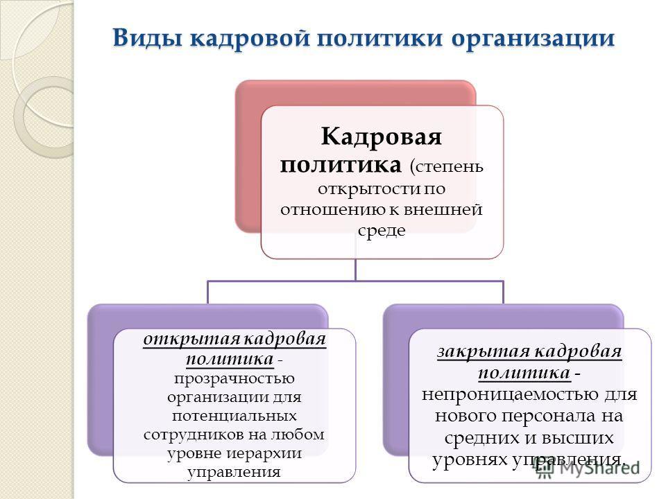 Виды кадровой политики организации Кадровая политика (степень открытости по отношению к внешней среде открытая кадровая политика - прозрачностью организации для потенциальных сотрудников на любом уровне иерархии управления закрытая кадровая политика
