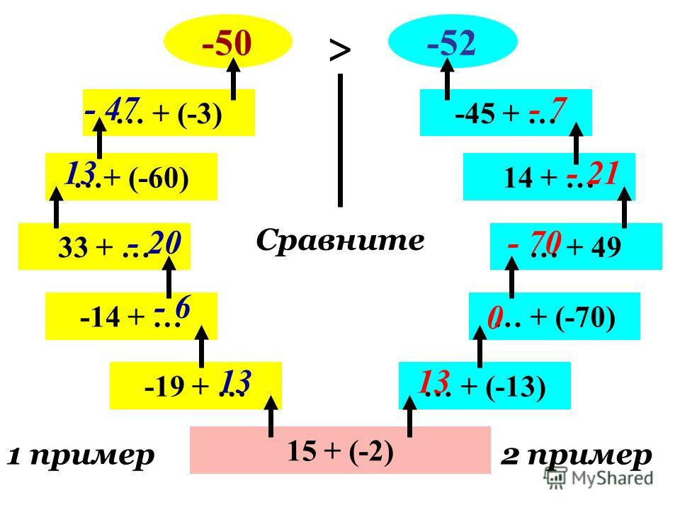 15 + (-2) 1 пример2 пример -19 + … -14 + … 33 + … …+ (-60) … + (-3) -50 … + (-13) … + (-70) … + 49 14 + … -45 + … -52 Сравните > 13 - 6 - 20 13 - 47 13 0 - 70 - 21 - 7