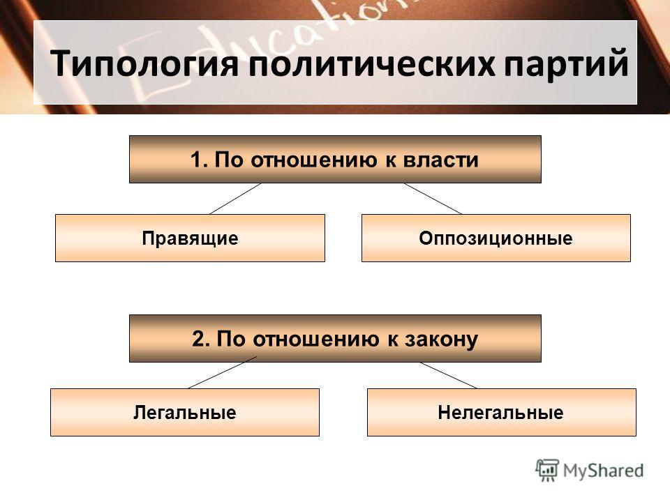 Типология политических партий 1. По отношению к власти ПравящиеОппозиционные 2. По отношению к закону НелегальныеЛегальные