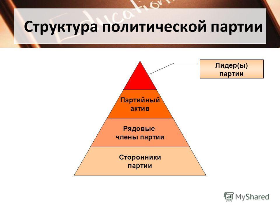 Структура политической партии Партийный актив Рядовые члены партии Сторонники партии Лидер(ы) партии