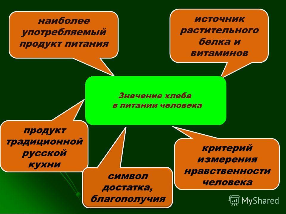 продукт традиционной русской кухни источник растительного белка и витаминов наиболее употребляемый продукт питания критерий измерения нравственности человека символ достатка, благополучия Значение хлеба в питании человека