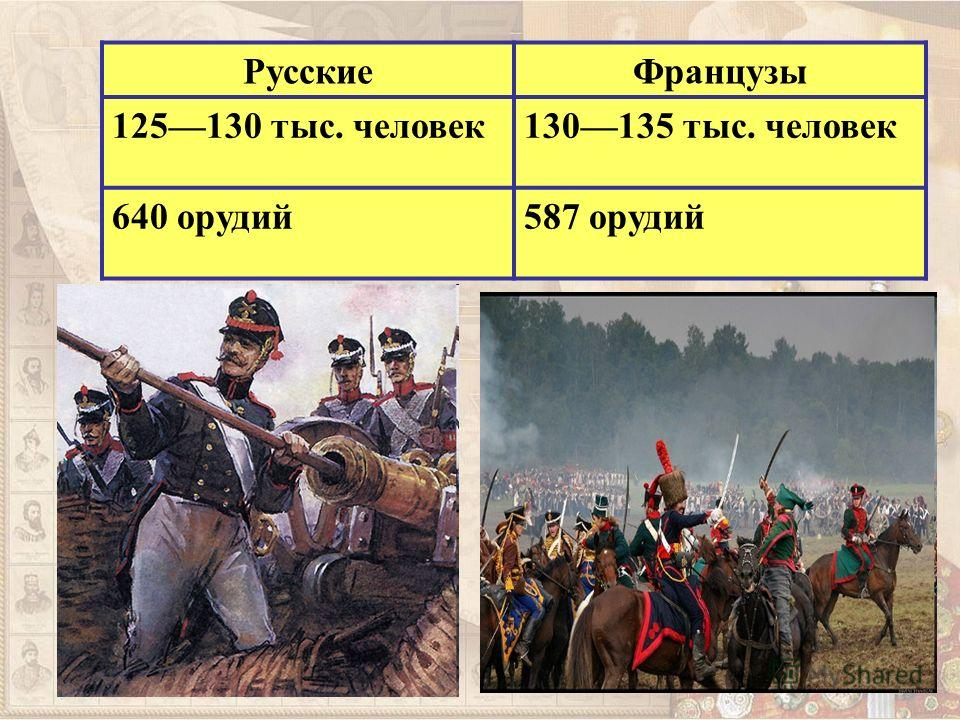 РусскиеФранцузы 125130 тыс. человек130135 тыс. человек 640 орудий587 орудий