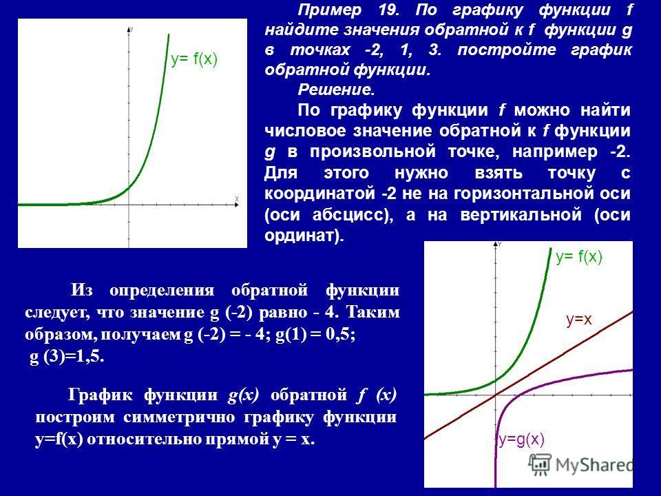 Пример 19. По графику функции f найдите значения обратной к f функции g в точках -2, 1, 3. постройте график обратной функции. Решение. По графику функции f можно найти числовое значение обратной к f функции g в произвольной точке, например -2. Для эт