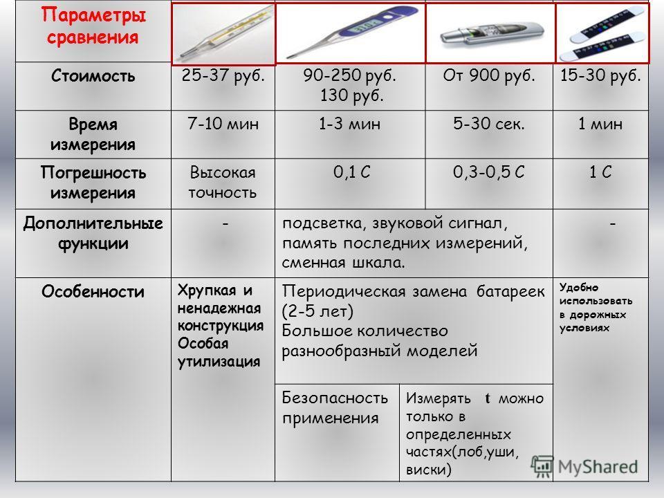 Параметры сравнения Стоимость25-37 руб.90-250 руб. 130 руб. От 900 руб.15-30 руб. Время измерения 7-10 мин1-3 мин5-30 сек.1 мин Погрешность измерения Высокая точность 0,1 С0,3-0,5 С1 С Дополнительные функции -подсветка, звуковой сигнал, память послед